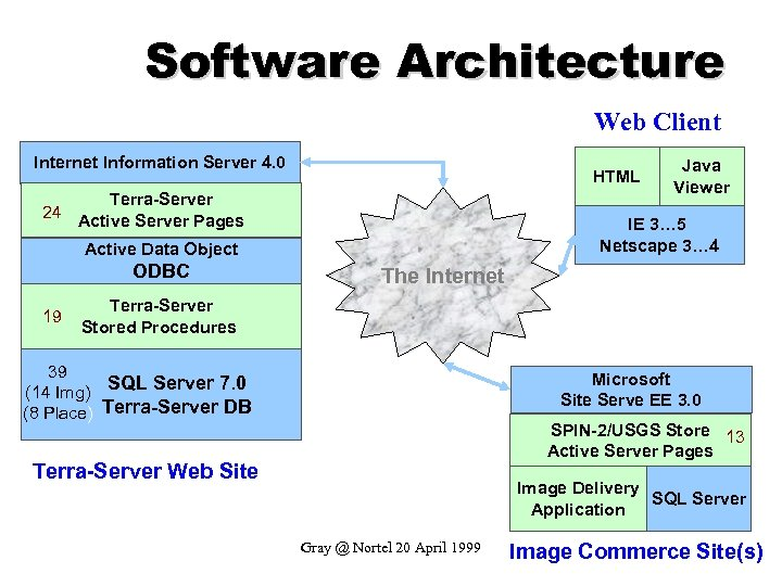 Software Architecture Web Client Internet Information Server 4. 0 HTML Terra-Server 24 Active Server