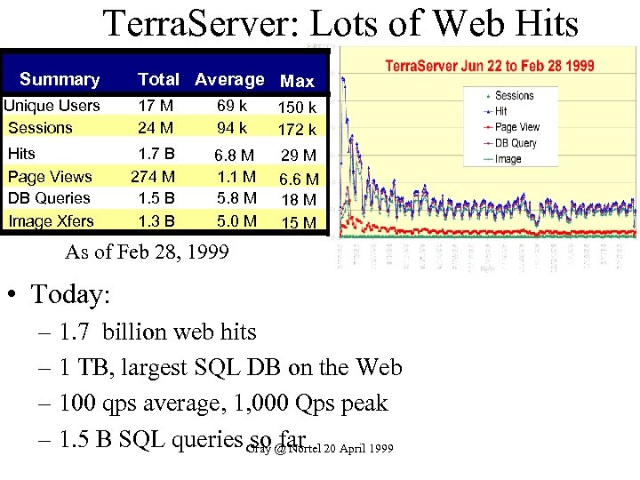 Terra. Server: Lots of Web Hits Summary Total Average Max Unique Users Sessions 17