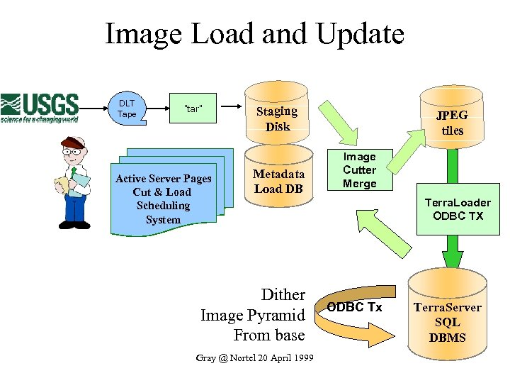 "Image Load and Update DLT Tape ""tar"" Active Server Pages Cut & Load Scheduling"