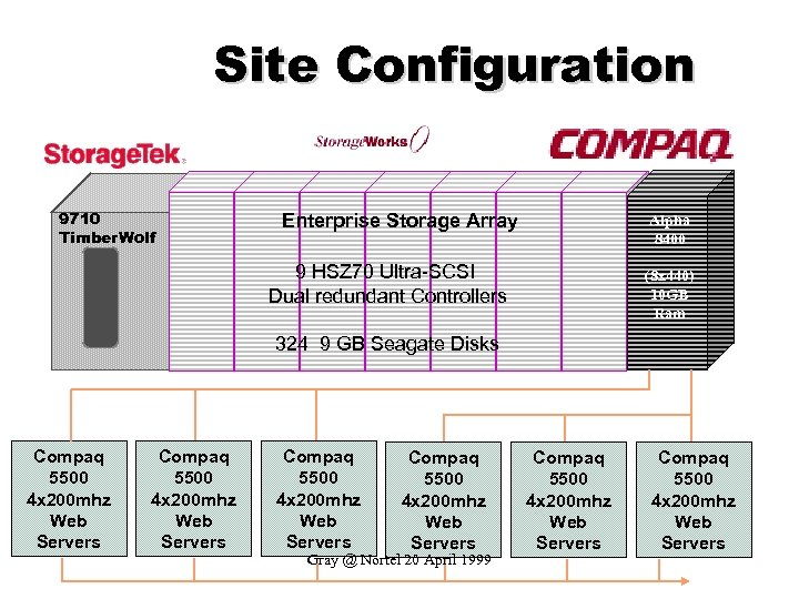 Site Configuration 9710 Timber. Wolf Enterprise Storage Array Alpha 8400 9 HSZ 70 Ultra-SCSI