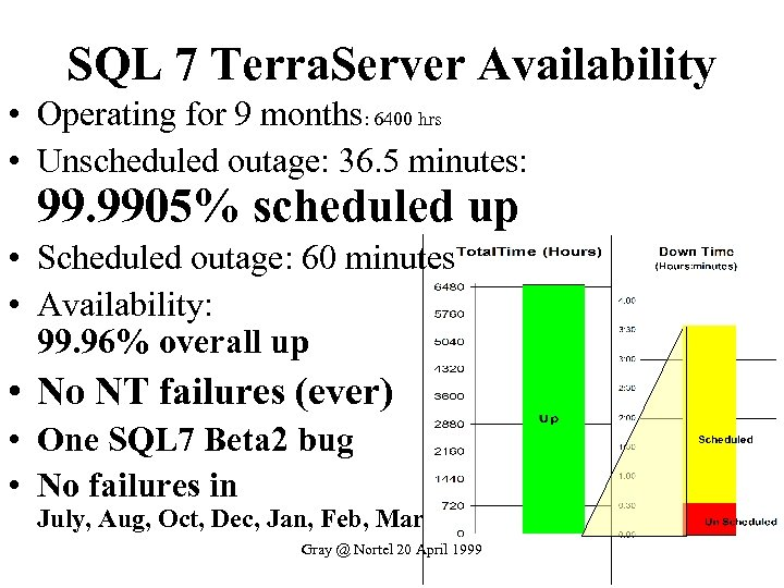 SQL 7 Terra. Server Availability • Operating for 9 months: 6400 hrs • Unscheduled