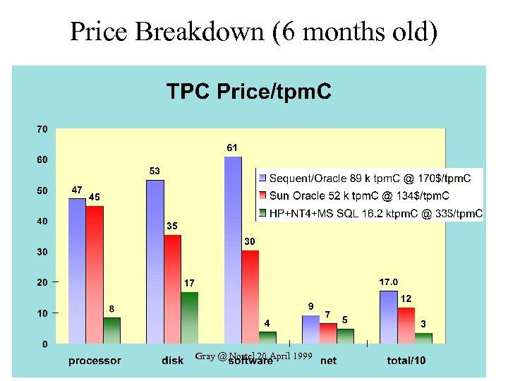 Price Breakdown (6 months old) Gray @ Nortel 20 April 1999