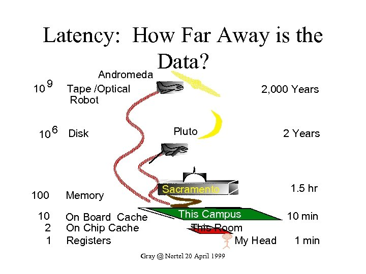 Latency: How Far Away is the Data? Andromeda 10 9 Tape /Optical Robot 2,