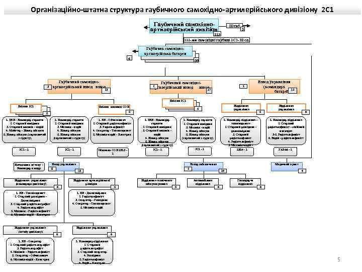 Організаційно-штатна структура гаубичного самохідно-артилерійського дивізіону 2 С 1 Гаубичний самохідноартилерійський дивізіон Штаб 5 223