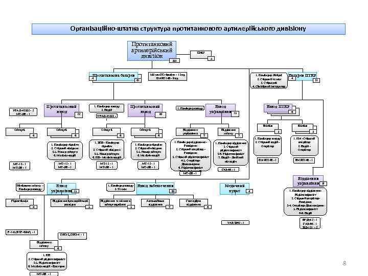 Організаційно-штатна структура протитанкового артилерійського дивізіону Протитанковий артилерійський дивізіон Штаб 5 201 Протитанкова батарея 4