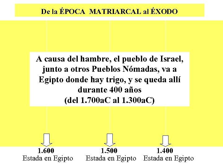 De la ÉPOCA MATRIARCAL al ÉXODO A causa del hambre, el pueblo de Israel,