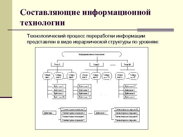 Составляющие информационной технологии Технологический процесс переработки информации представлен в виде иерархической структуры по уровням: