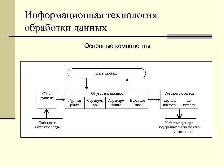 Информационная технология обработки данных Основные компоненты