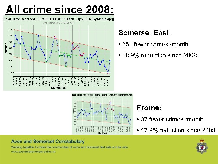 All crime since 2008: Somerset East: • 251 fewer crimes /month • 18. 9%