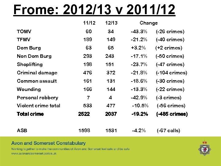 Frome: 2012/13 v 2011/12 12/13 TOMV 60 34 -43. 3% (-26 crimes) TFMV 189