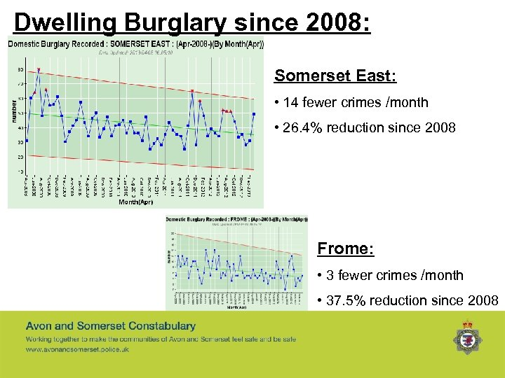 Dwelling Burglary since 2008: Somerset East: • 14 fewer crimes /month • 26. 4%