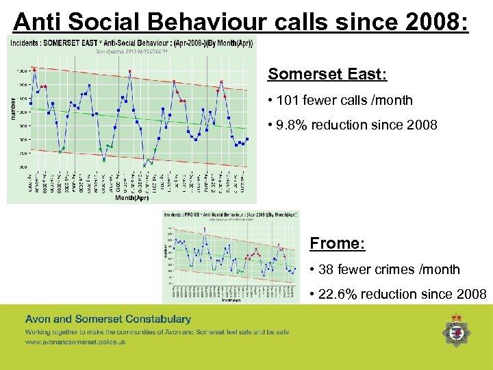 Anti Social Behaviour calls since 2008: Somerset East: • 101 fewer calls /month •