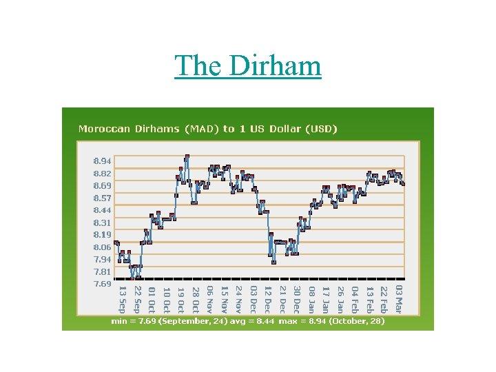 The Dirham