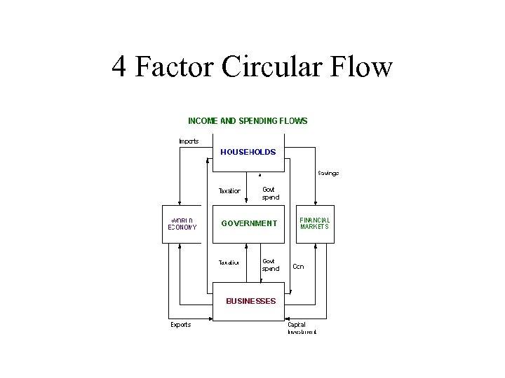 4 Factor Circular Flow