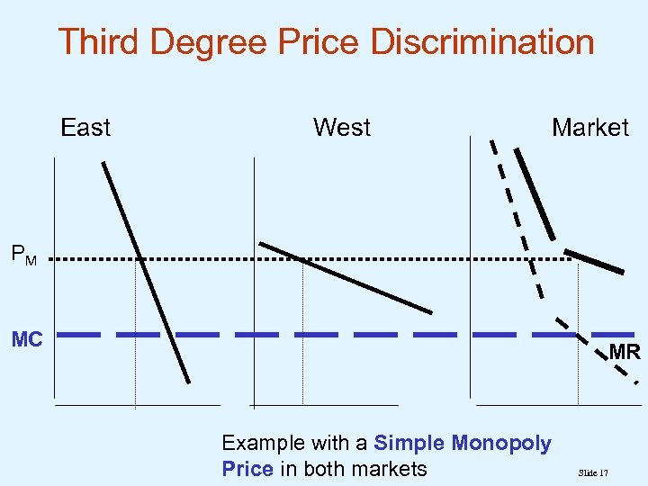 Third Degree Price Discrimination East West Market PM MC MR Example with a Simple