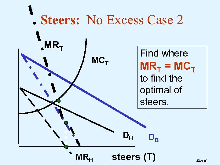 Steers: No Excess Case 2 MRT Find where MCT MRT = MCT to find