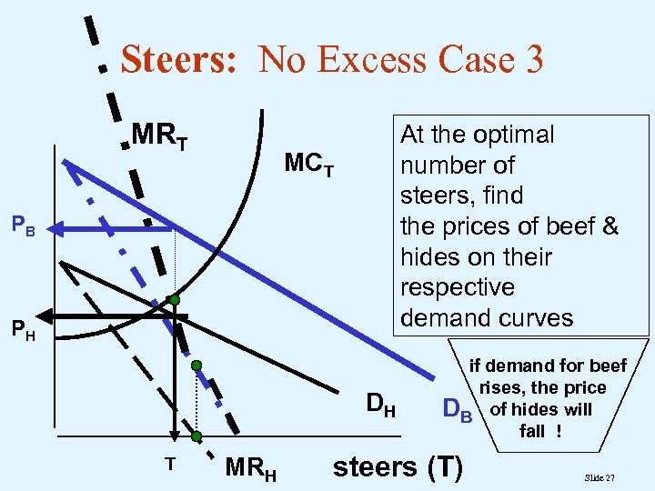 Steers: No Excess Case 3 MRT At the optimal number of steers, find the