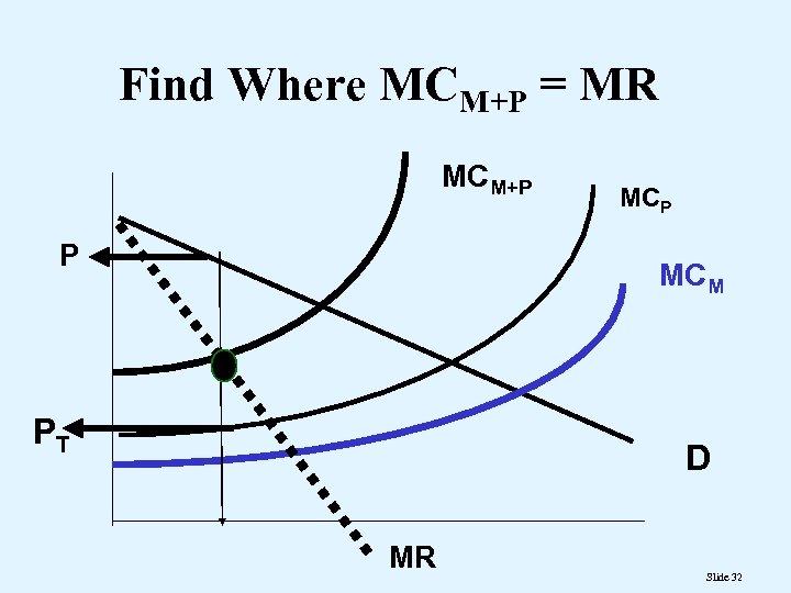 Find Where MCM+P = MR MCM+P P MCM PT D MR Slide 32