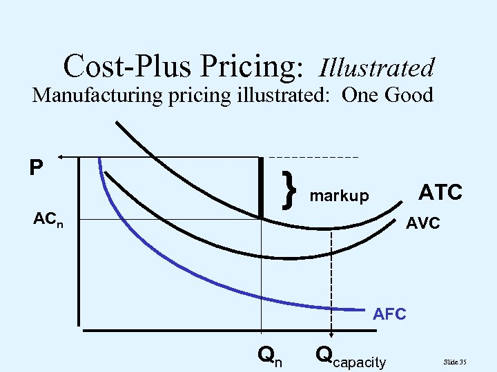 Cost-Plus Pricing: Illustrated Manufacturing pricing illustrated: One Good P ACn } ATC markup AVC