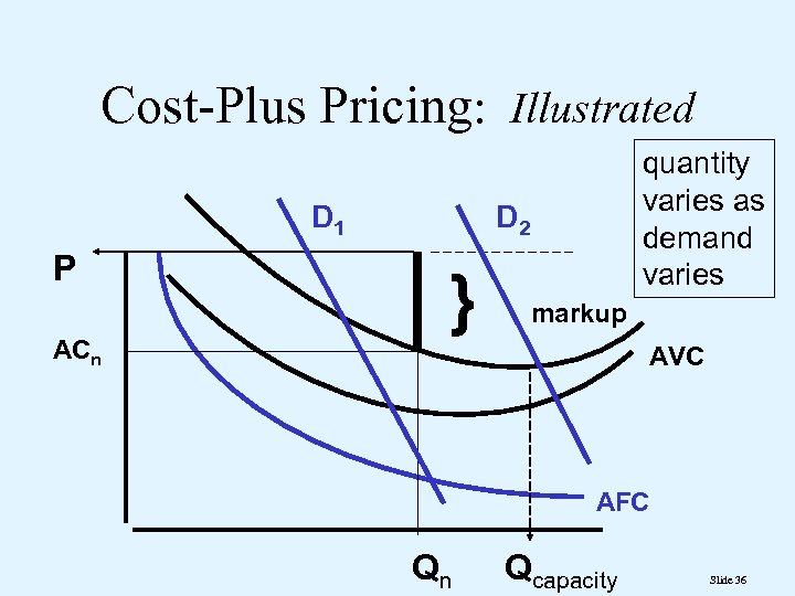 Cost-Plus Pricing: Illustrated D 1 P ACn quantity varies as demand varies D 2