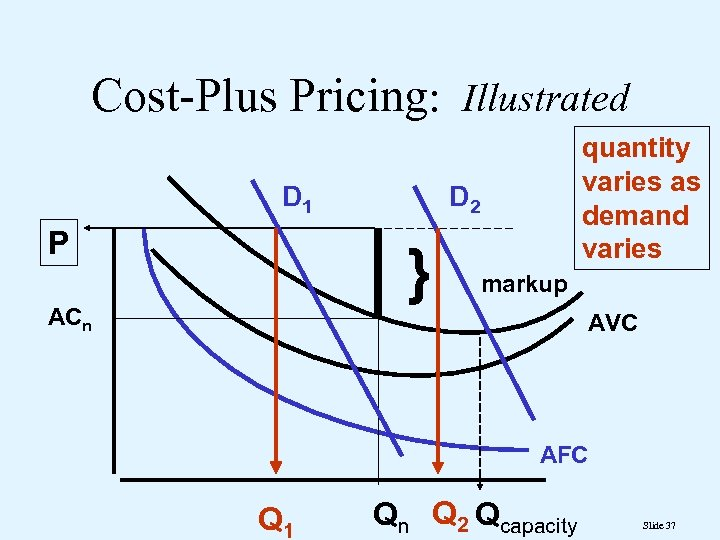 Cost-Plus Pricing: Illustrated D 1 P D 2 } ACn quantity varies as demand