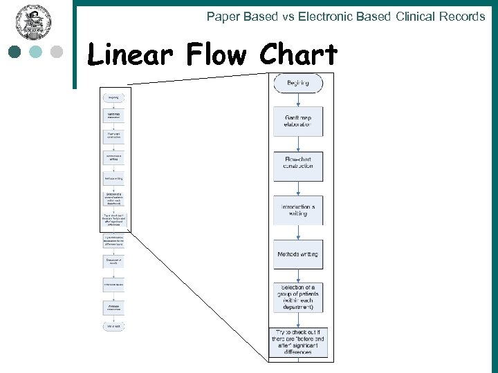 Paper Based vs Electronic Based Clinical Records Linear Flow Chart