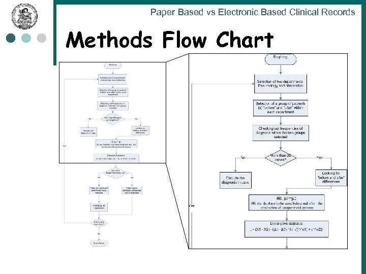 Paper Based vs Electronic Based Clinical Records Methods Flow Chart