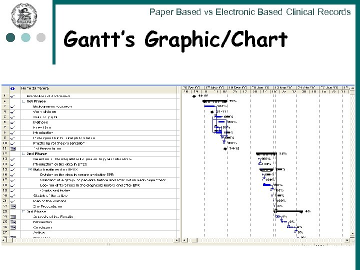 Paper Based vs Electronic Based Clinical Records Gantt's Graphic/Chart