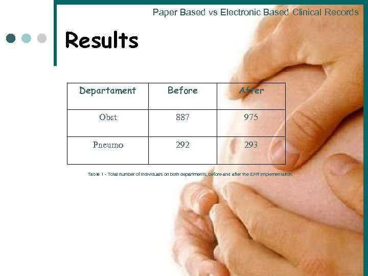 Paper Based vs Electronic Based Clinical Records Results Departament Before After Obst 887 975
