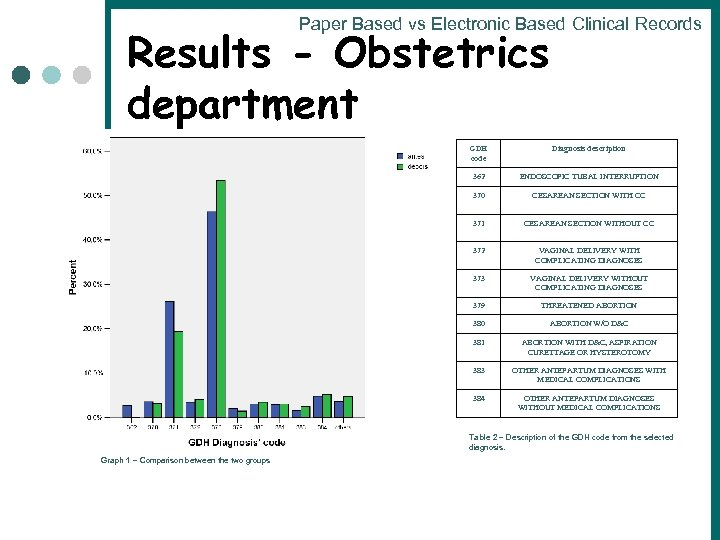 Paper Based vs Electronic Based Clinical Records Results - Obstetrics department GDH code Diagnosis