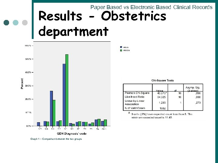Paper Based vs Electronic Based Clinical Records Results - Obstetrics department Graph 1 –