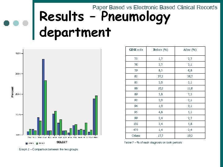 Paper Based vs Electronic Based Clinical Records Results – Pneumology department GDH code Before