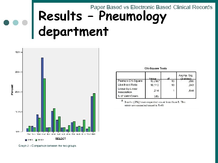 Paper Based vs Electronic Based Clinical Records Results – Pneumology department Graph 2 –