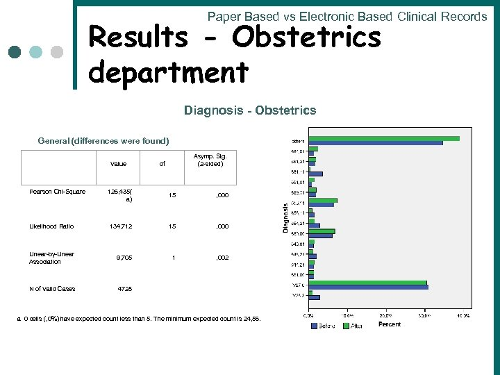 Paper Based vs Electronic Based Clinical Records Results - Obstetrics department Diagnosis - Obstetrics