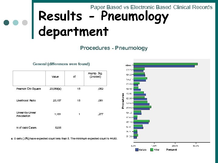 Paper Based vs Electronic Based Clinical Records Results - Pneumology department Procedures - Pneumology