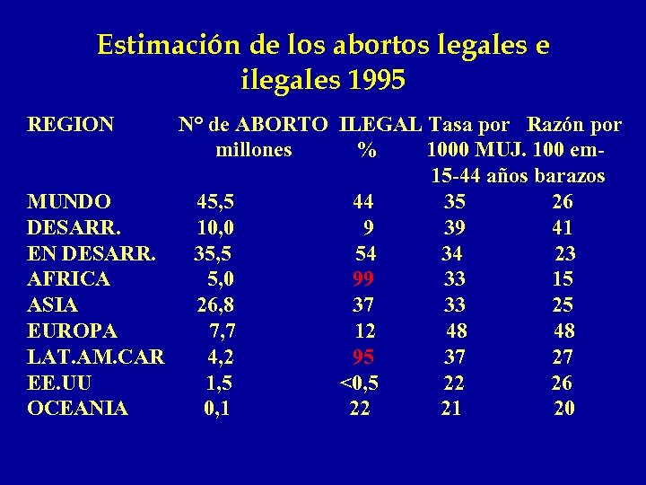 Estimación de los abortos legales e ilegales 1995 REGION N° de ABORTO ILEGAL Tasa