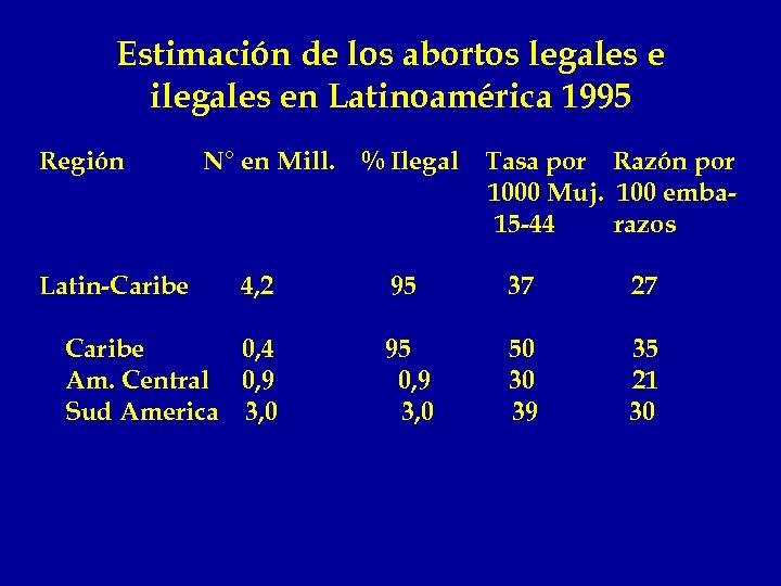 Estimación de los abortos legales e ilegales en Latinoamérica 1995 Región Latin-Caribe N° en