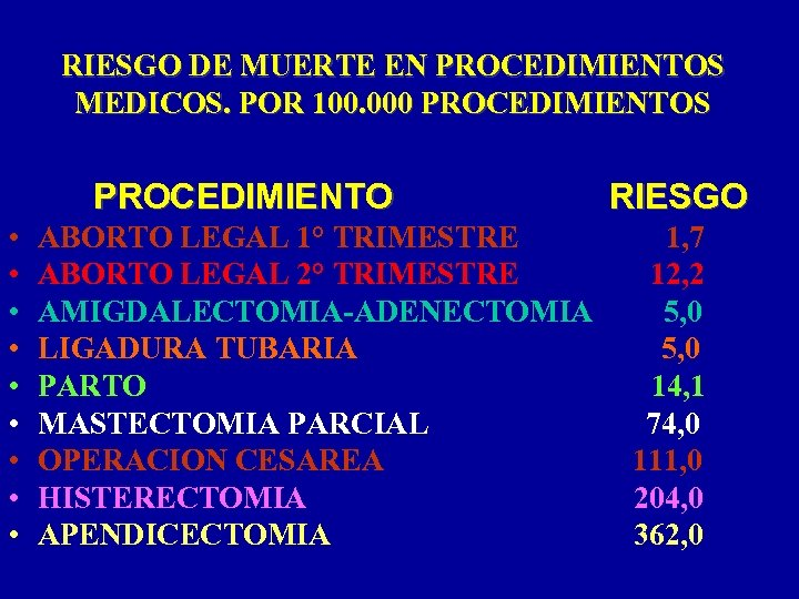 RIESGO DE MUERTE EN PROCEDIMIENTOS MEDICOS. POR 100. 000 PROCEDIMIENTOS PROCEDIMIENTO • • •