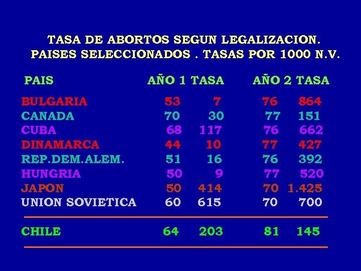 TASA DE ABORTOS SEGUN LEGALIZACION. PAISES SELECCIONADOS. TASAS POR 1000 N. V. PAIS AÑO