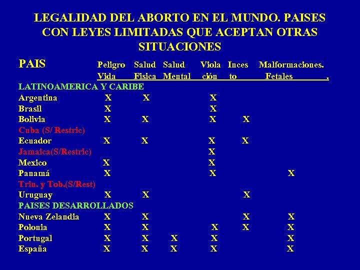 LEGALIDAD DEL ABORTO EN EL MUNDO. PAISES CON LEYES LIMITADAS QUE ACEPTAN OTRAS SITUACIONES