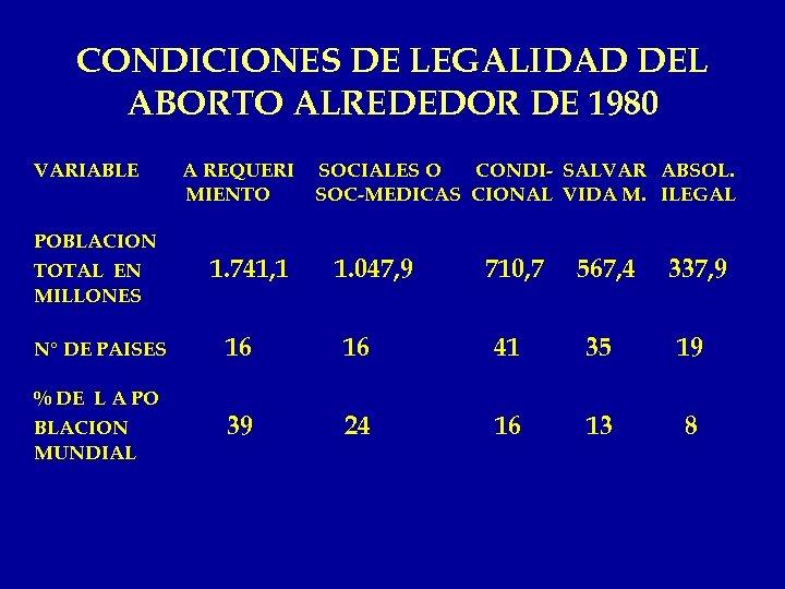 CONDICIONES DE LEGALIDAD DEL ABORTO ALREDEDOR DE 1980 VARIABLE A REQUERI MIENTO SOCIALES O
