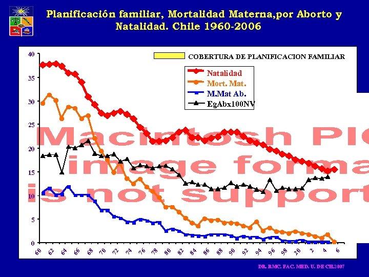 Planificación familiar, Mortalidad Materna, por Aborto y Natalidad. Chile 1960 -2006 40 COBERTURA DE
