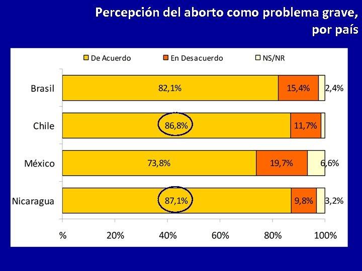 Percepción del aborto como problema grave, por país