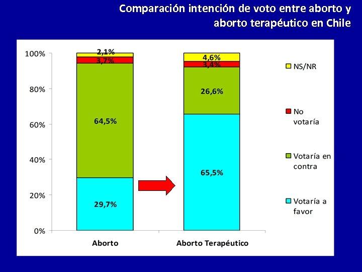 Comparación intención de voto entre aborto y aborto terapéutico en Chile
