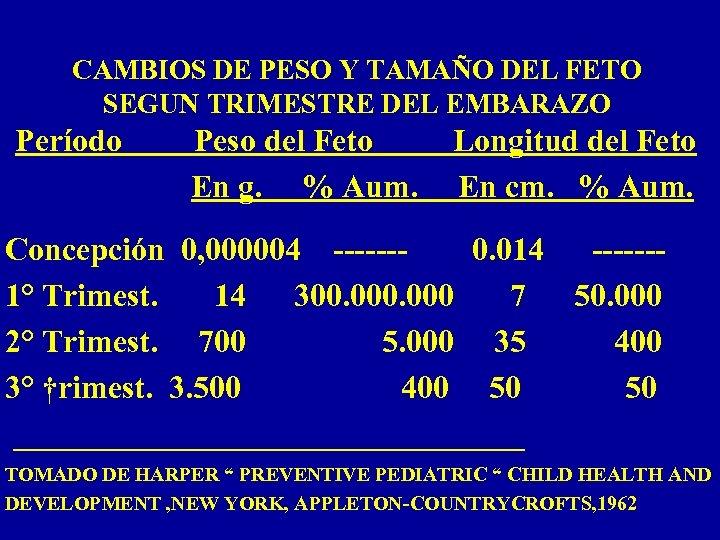 CAMBIOS DE PESO Y TAMAÑO DEL FETO SEGUN TRIMESTRE DEL EMBARAZO Período Peso del