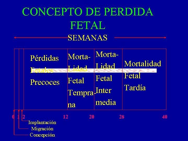CONCEPTO DE PERDIDA FETAL SEMANAS Morta- Morta. Pérdidas Lidad Mortalidad Lidad Fetales Fetal Precoces