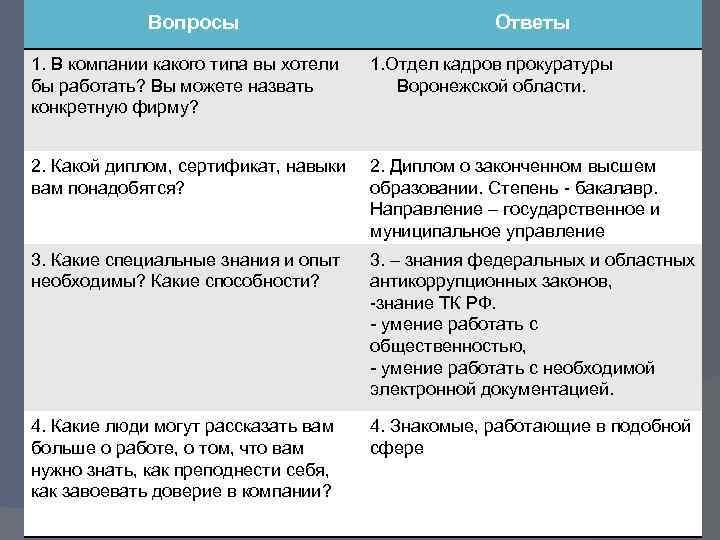 Вопросы Ответы 1. В компании какого типа вы хотели бы работать? Вы можете назвать
