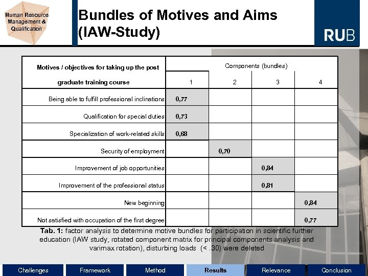 Human Resource Management & Qualification Bundles of Motives and Aims (IAW-Study) Components (bundles) Motives