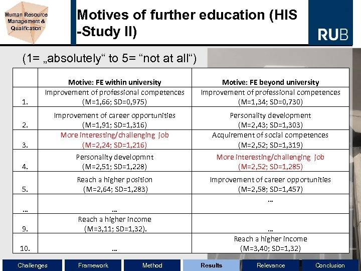 "Human Resource Management & Qualification Motives of further education (HIS -Study II) (1= ""absolutely"""