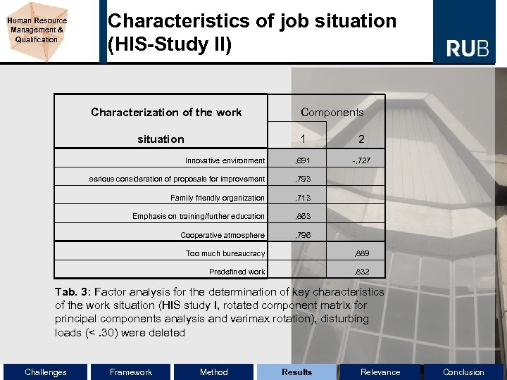 Human Resource Management & Qualification Characteristics of job situation (HIS-Study II) Characterization of the